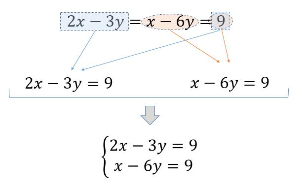 の 解き方 方程式