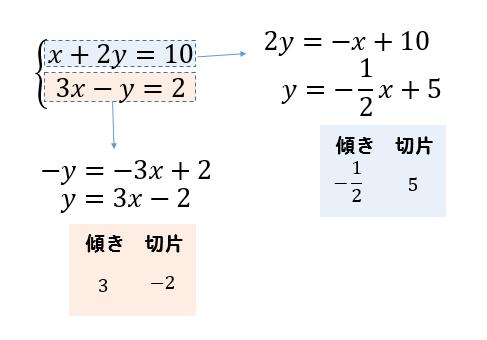 解き方 連立 方程式
